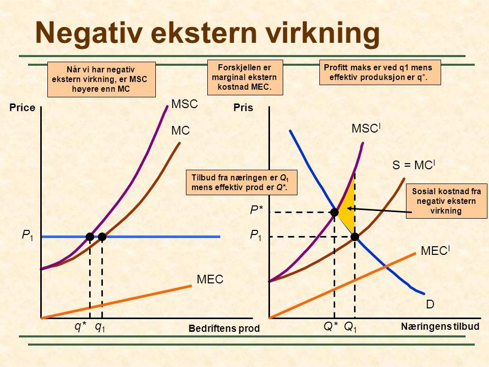 Negativ ekstern virkning
