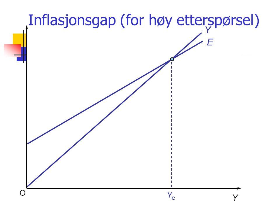 Inflasjonsgap (for høy etterspørsel)
