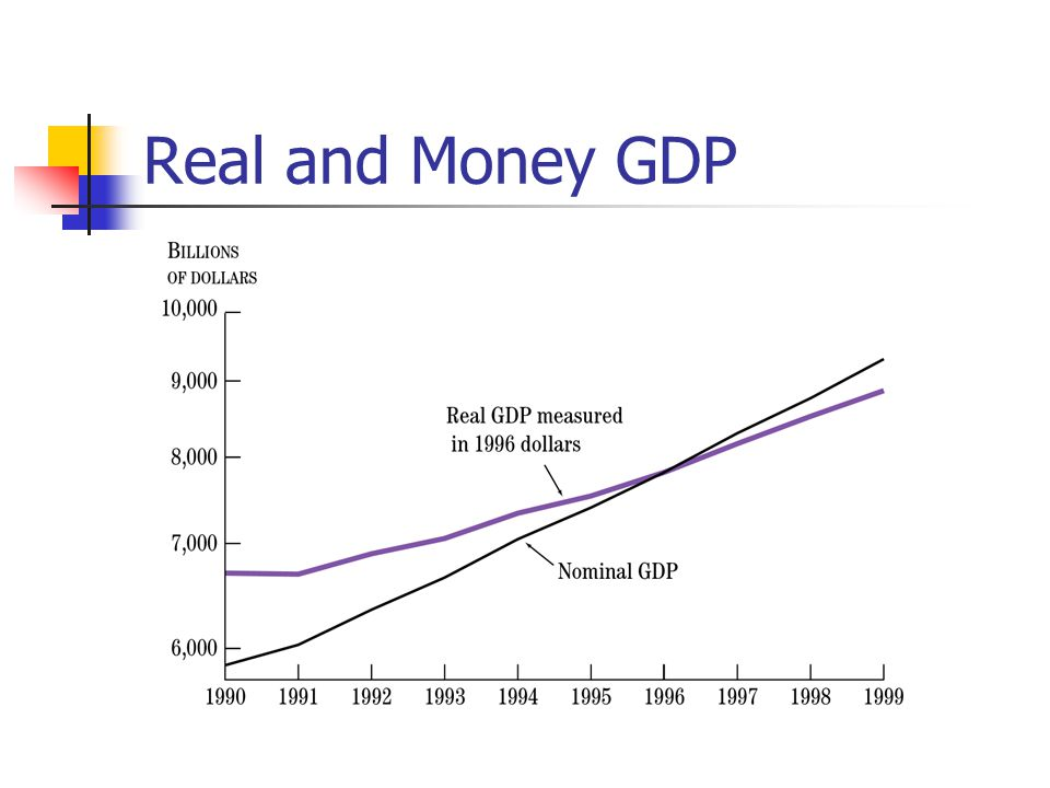 Real and Money GDP