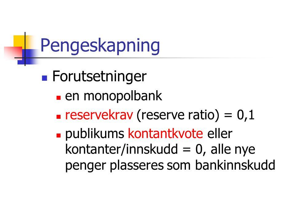Pengeskapning Forutsetninger en monopolbank