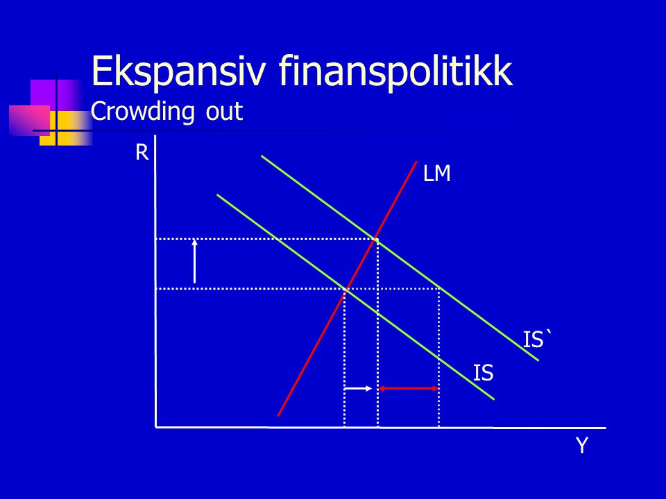 Ekspansiv finanspolitikk Crowding out