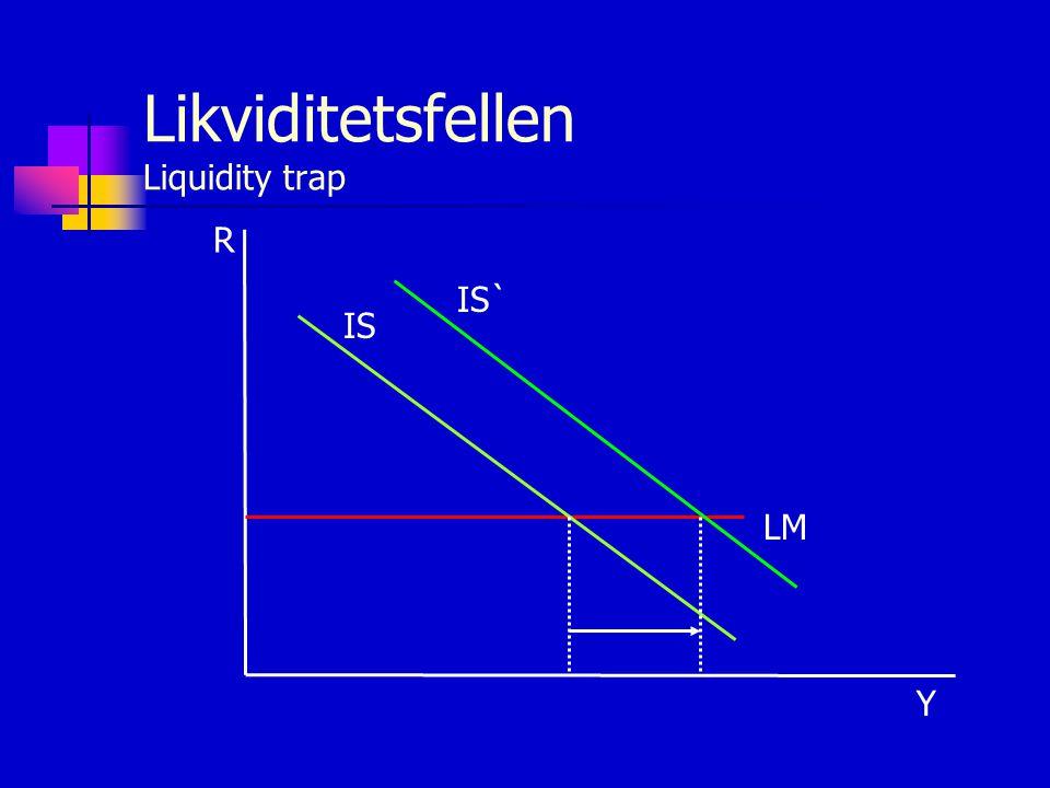 Likviditetsfellen Liquidity trap
