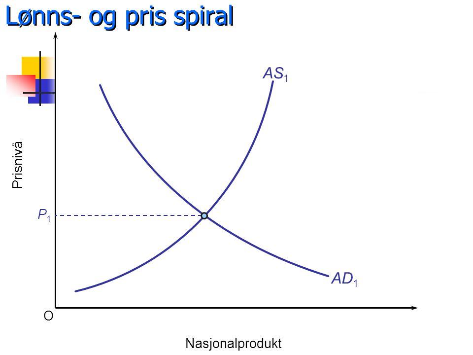 Lønns- og pris spiral AS1 Prisnivå P1 AD1 O Nasjonalprodukt