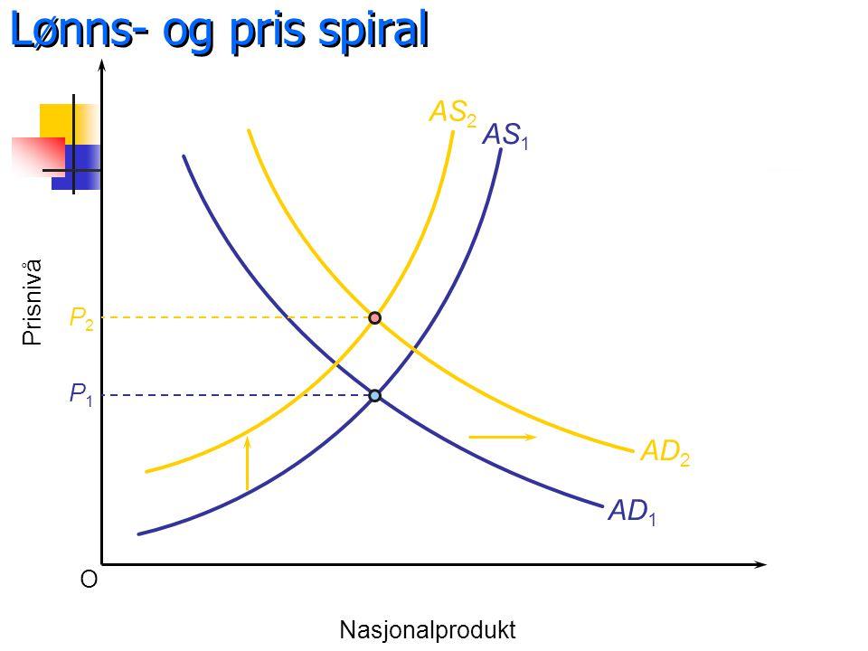 Lønns- og pris spiral AS2 AS1 Prisnivå P2 P1 AD2 AD1 O Nasjonalprodukt
