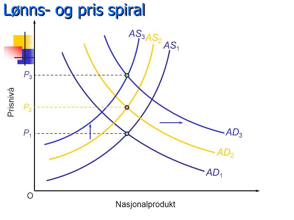 Lønns- og pris spiral AS3 AS2 AS1 AD3 AD2 AD1 P3 Prisnivå P2 P1 O