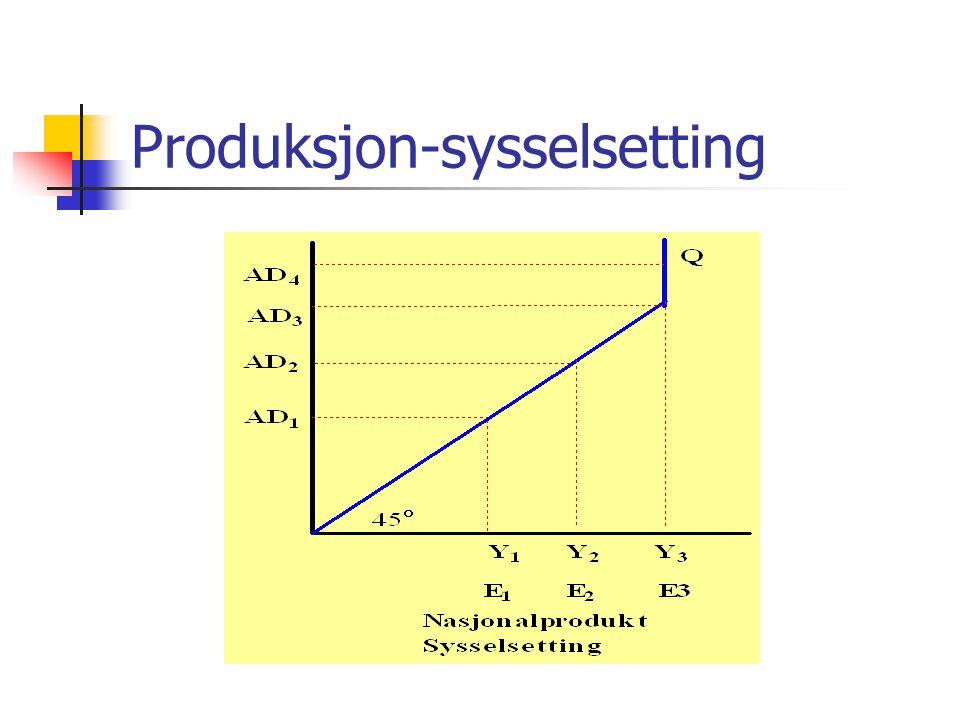 Produksjon-sysselsetting