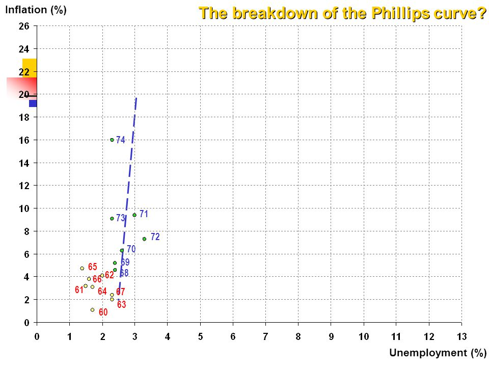 The breakdown of the Phillips curve
