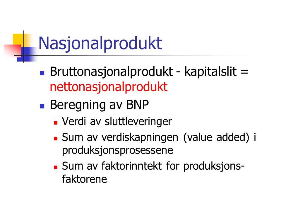 Nasjonalprodukt Bruttonasjonalprodukt - kapitalslit = nettonasjonalprodukt. Beregning av BNP. Verdi av sluttleveringer.