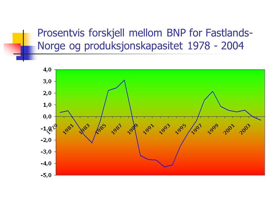 Prosentvis forskjell mellom BNP for Fastlands-Norge og produksjonskapasitet 1978 - 2004