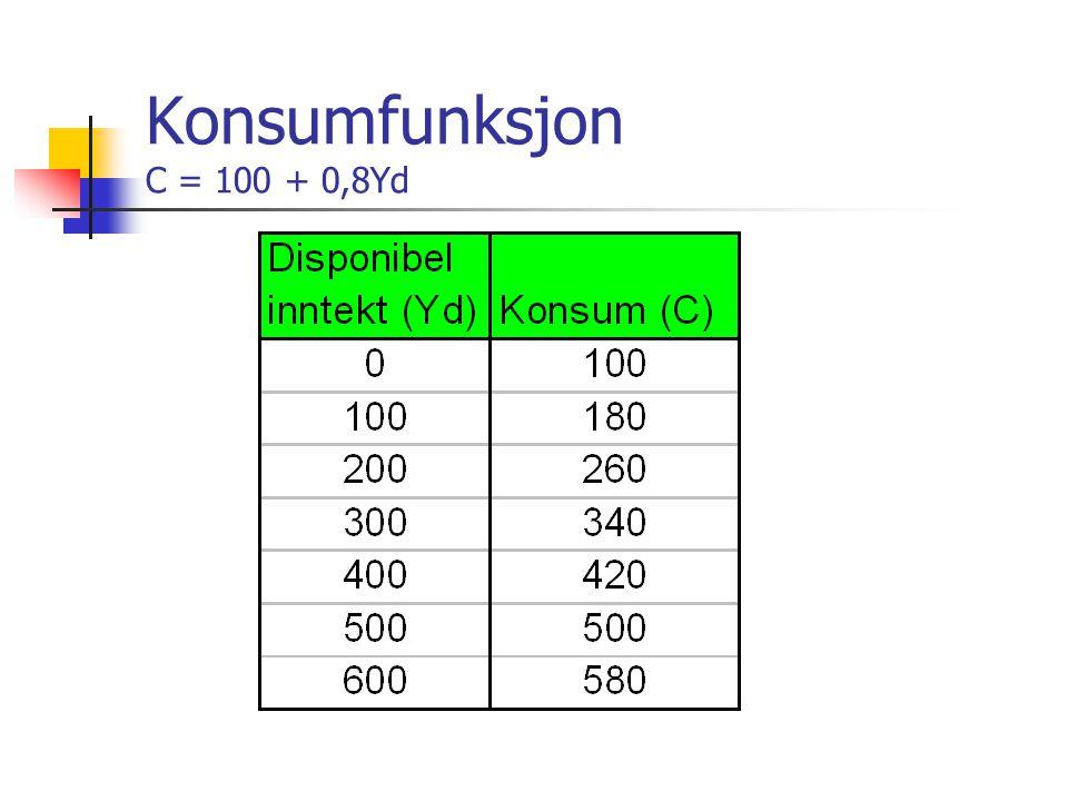 Konsumfunksjon C = 100 + 0,8Yd