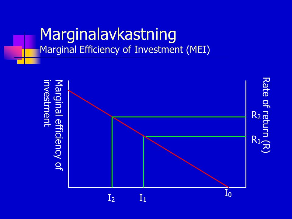 Marginalavkastning Marginal Efficiency of Investment (MEI)