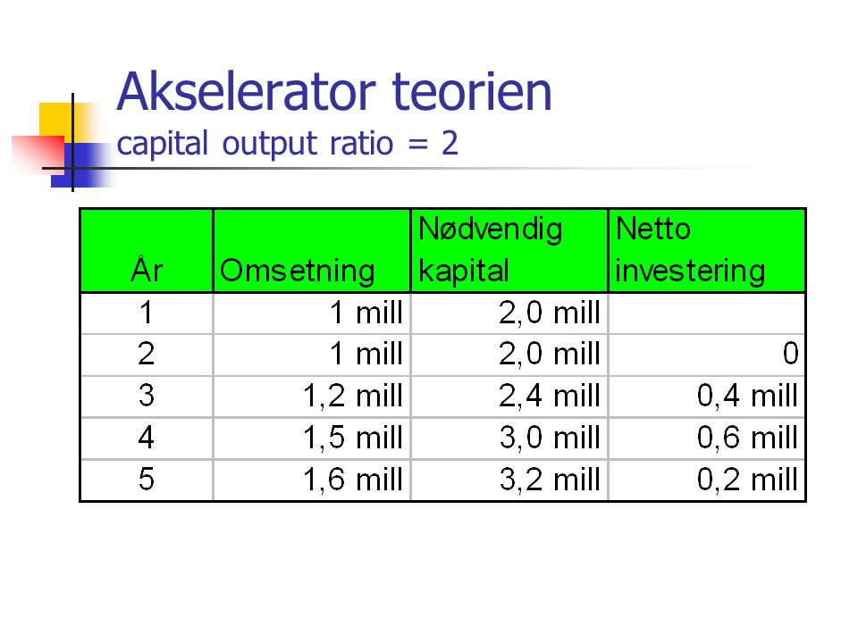 Akselerator teorien capital output ratio = 2