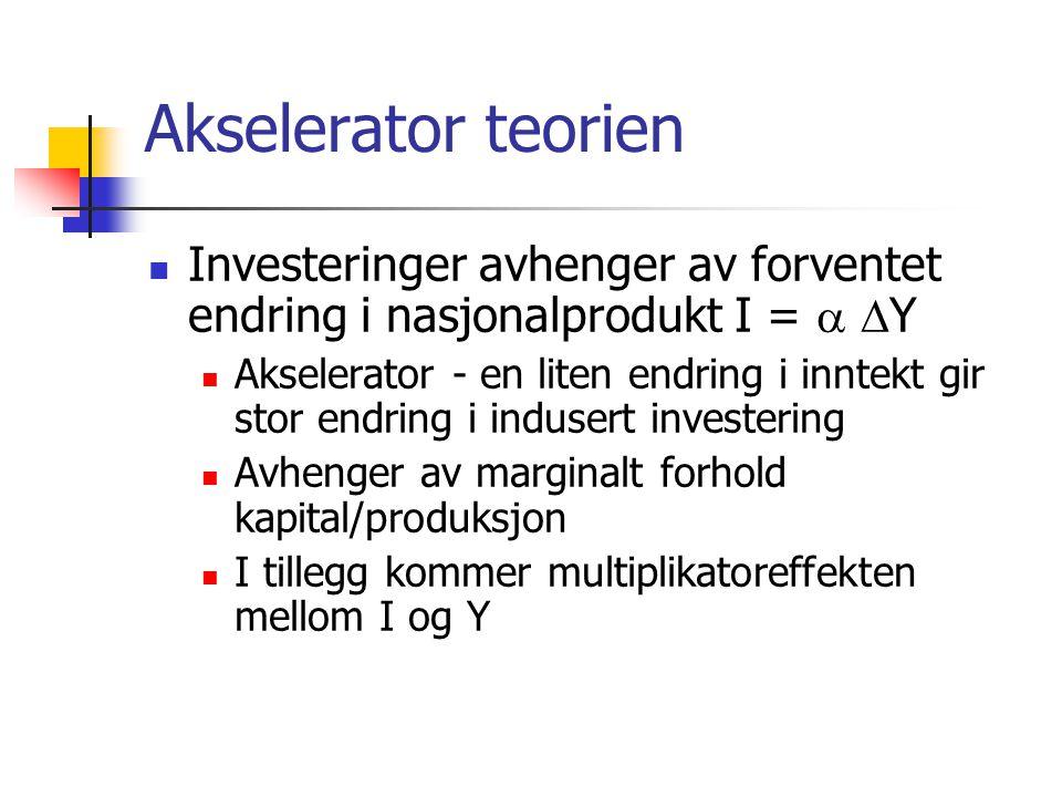 Akselerator teorien Investeringer avhenger av forventet endring i nasjonalprodukt I =  Y.