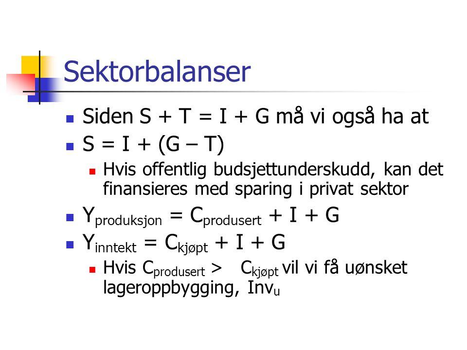 Sektorbalanser Siden S + T = I + G må vi også ha at S = I + (G – T)
