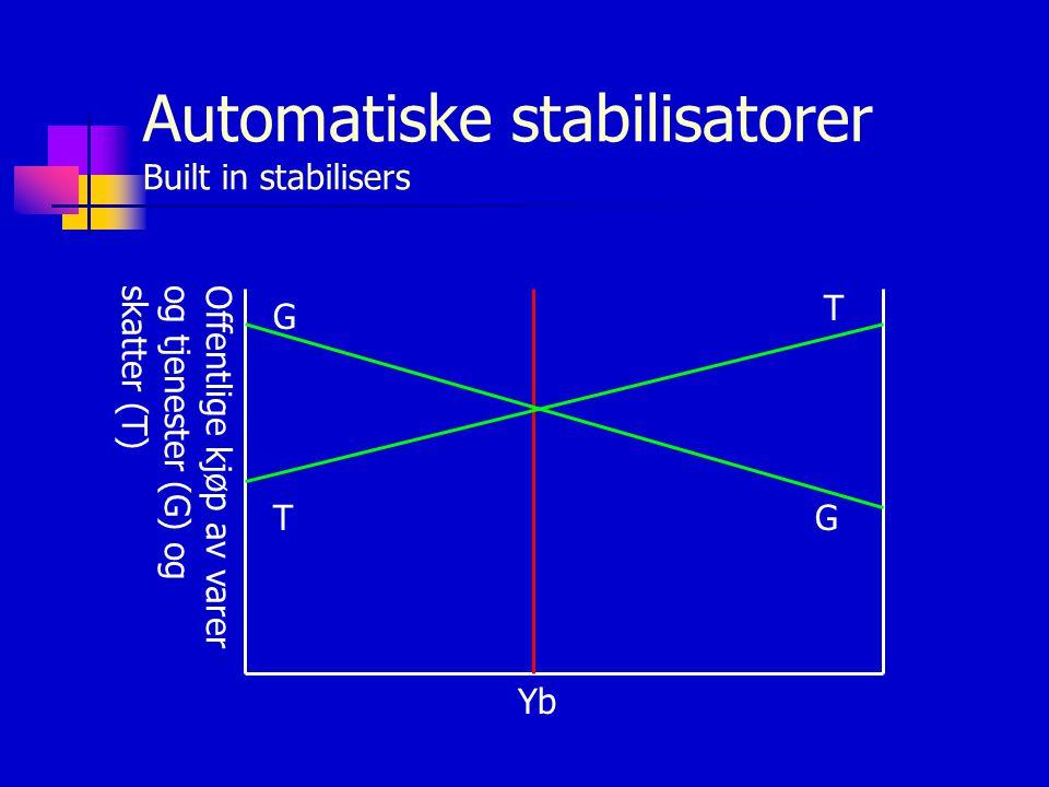 Automatiske stabilisatorer Built in stabilisers
