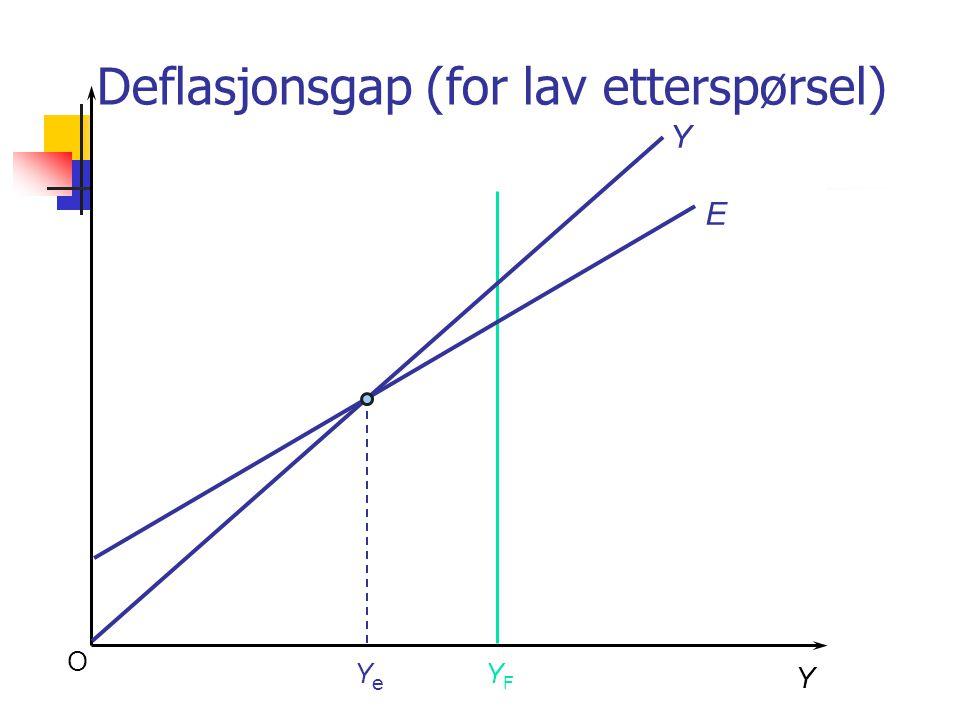 Deflasjonsgap (for lav etterspørsel)