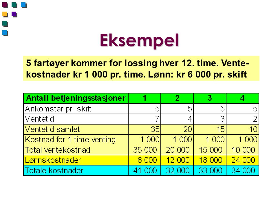Eksempel 5 fartøyer kommer for lossing hver 12. time.