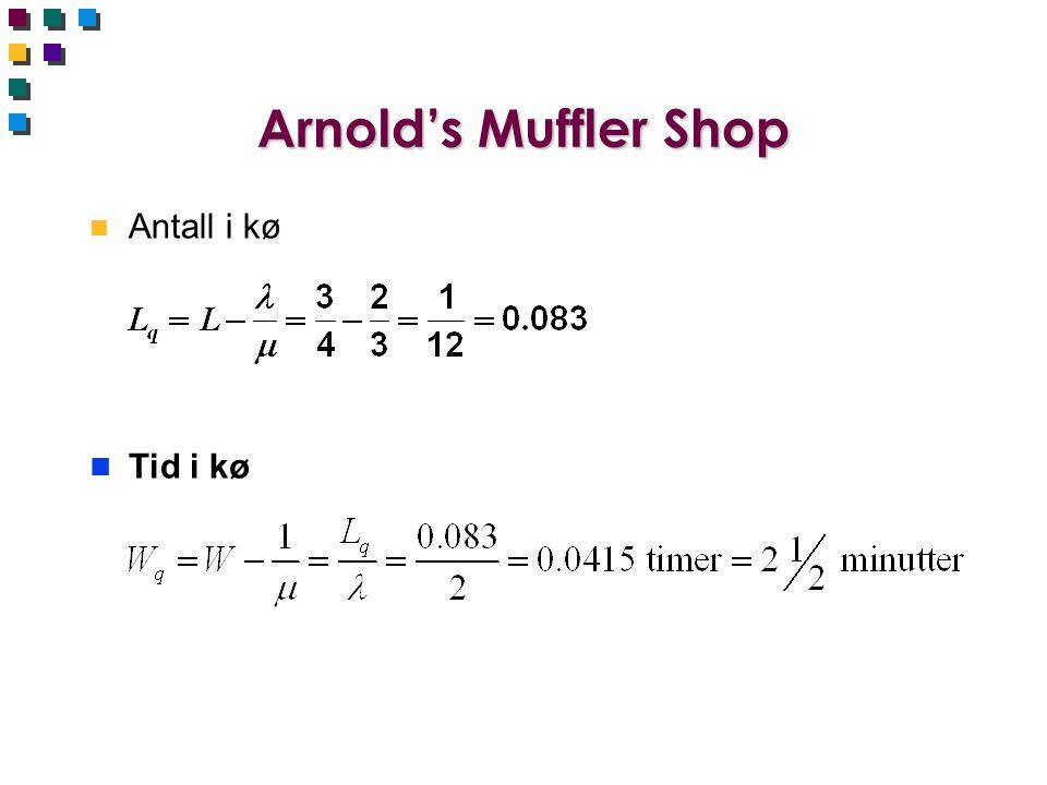 Arnold's Muffler Shop Antall i kø Tid i kø