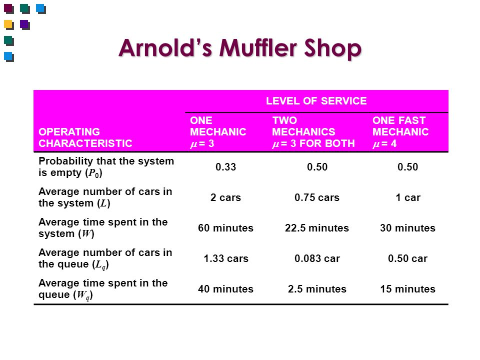 Arnold's Muffler Shop LEVEL OF SERVICE OPERATING CHARACTERISTIC