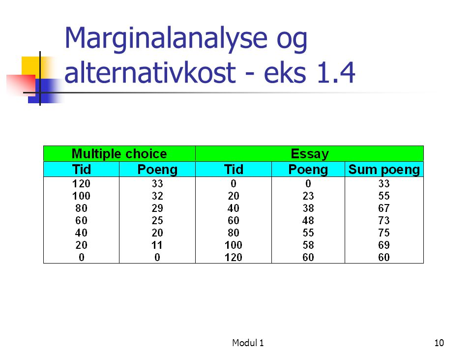 Marginalanalyse og alternativkost - eks 1.4