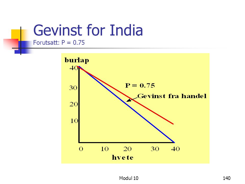 Gevinst for India Forutsatt: P = 0.75