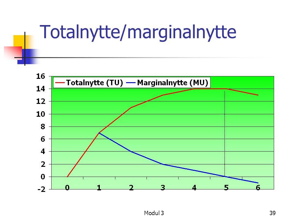 Totalnytte/marginalnytte
