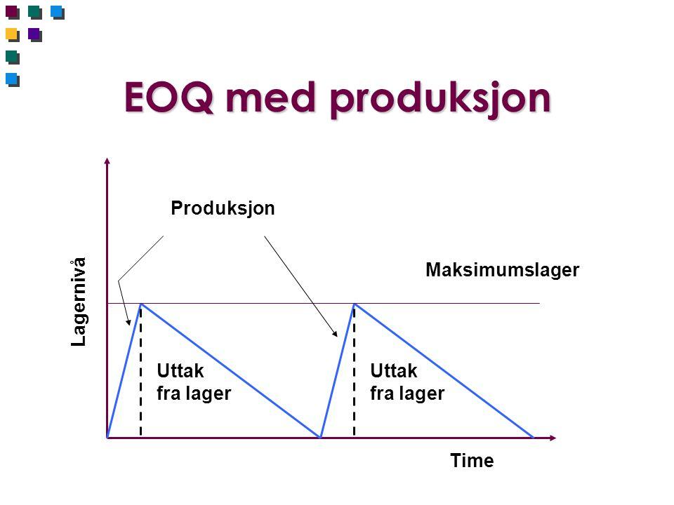 EOQ med produksjon Produksjon Maksimumslager Lagernivå Uttak fra lager