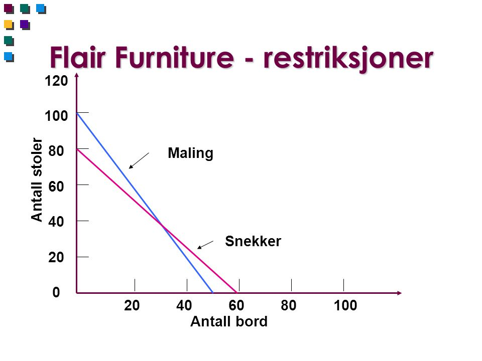 Flair Furniture - restriksjoner