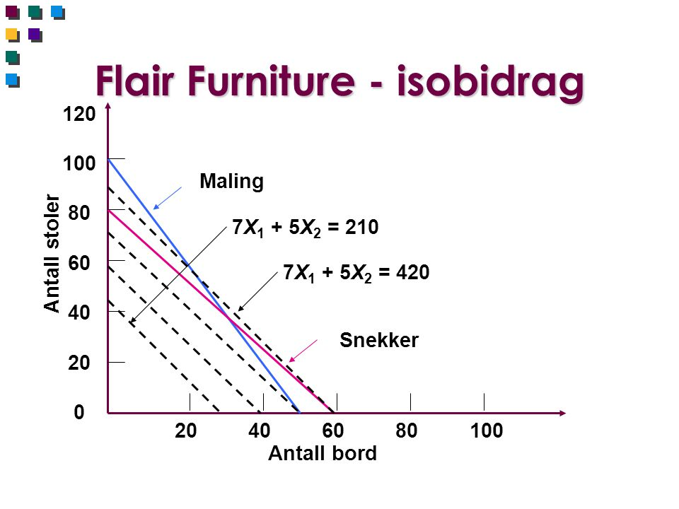 Flair Furniture - isobidrag