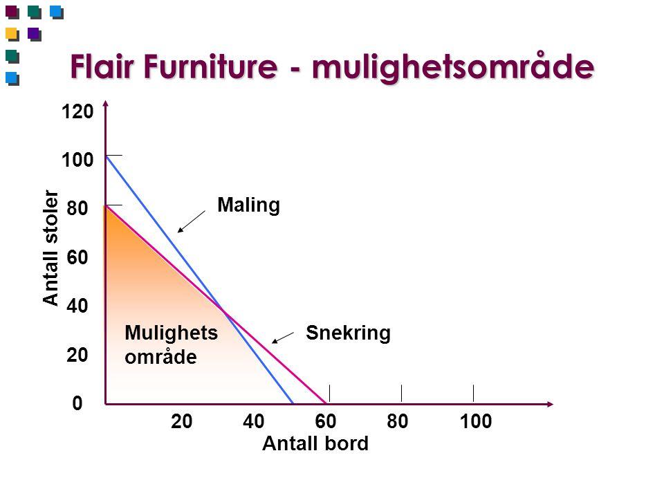 Flair Furniture - mulighetsområde