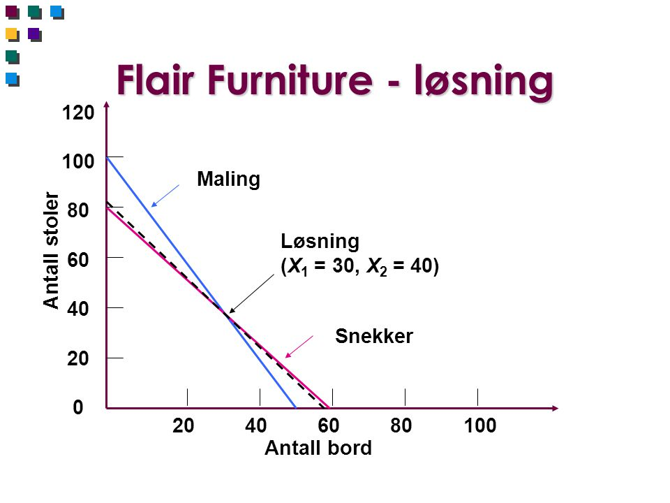 Flair Furniture - løsning