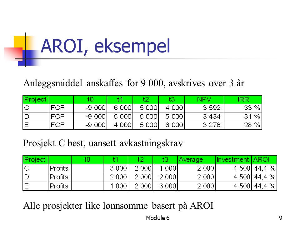 AROI, eksempel Anleggsmiddel anskaffes for 9 000, avskrives over 3 år