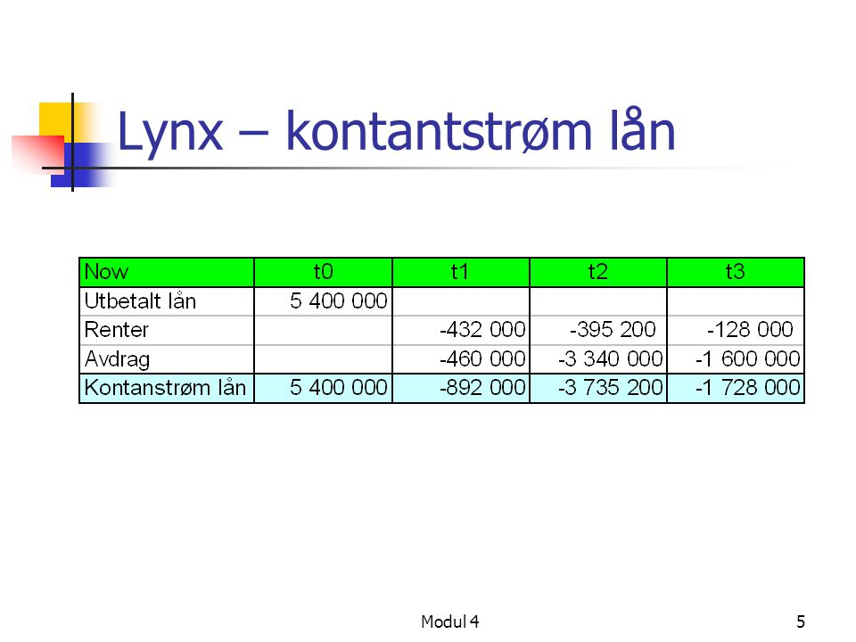 Lynx – kontantstrøm lån