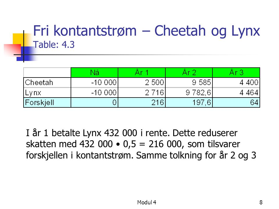 Fri kontantstrøm – Cheetah og Lynx Table: 4.3