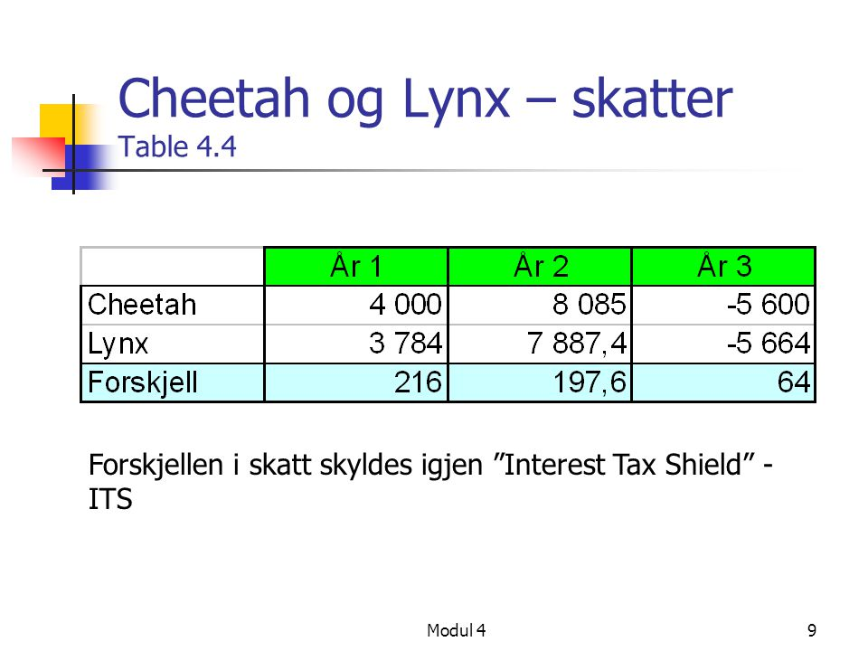 Cheetah og Lynx – skatter Table 4.4