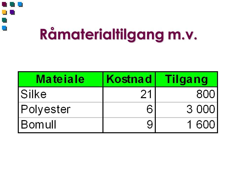 Råmaterialtilgang m.v.