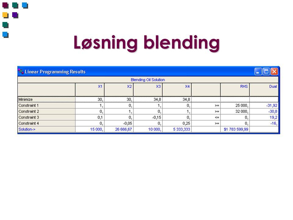 Løsning blending