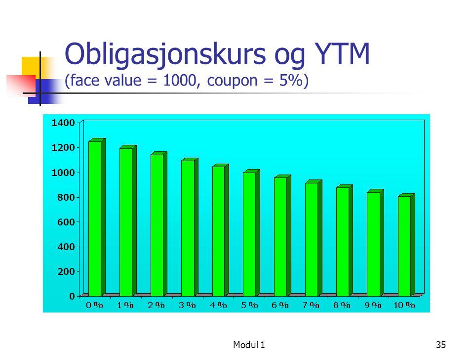 Obligasjonskurs og YTM (face value = 1000, coupon = 5%)