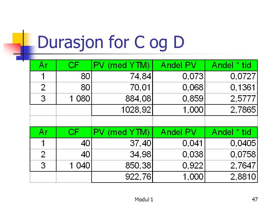 Durasjon for C og D Modul 1