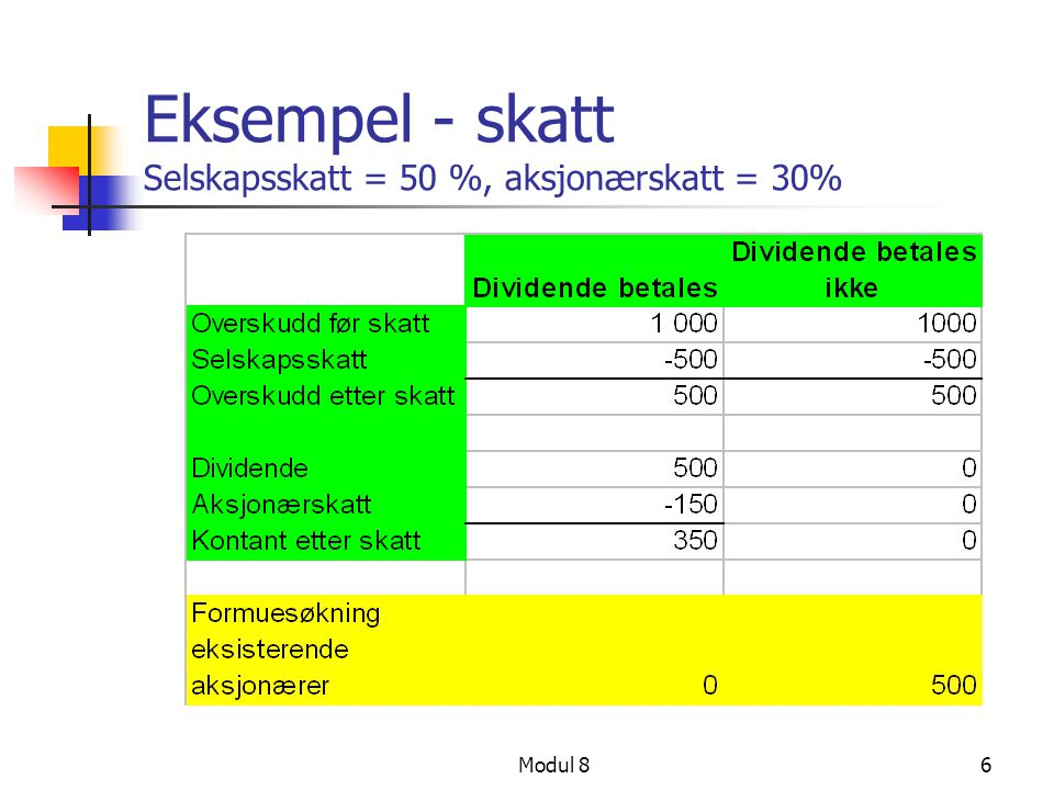 Eksempel - skatt Selskapsskatt = 50 %, aksjonærskatt = 30%