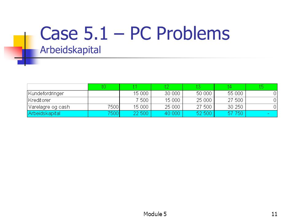 Case 5.1 – PC Problems Arbeidskapital