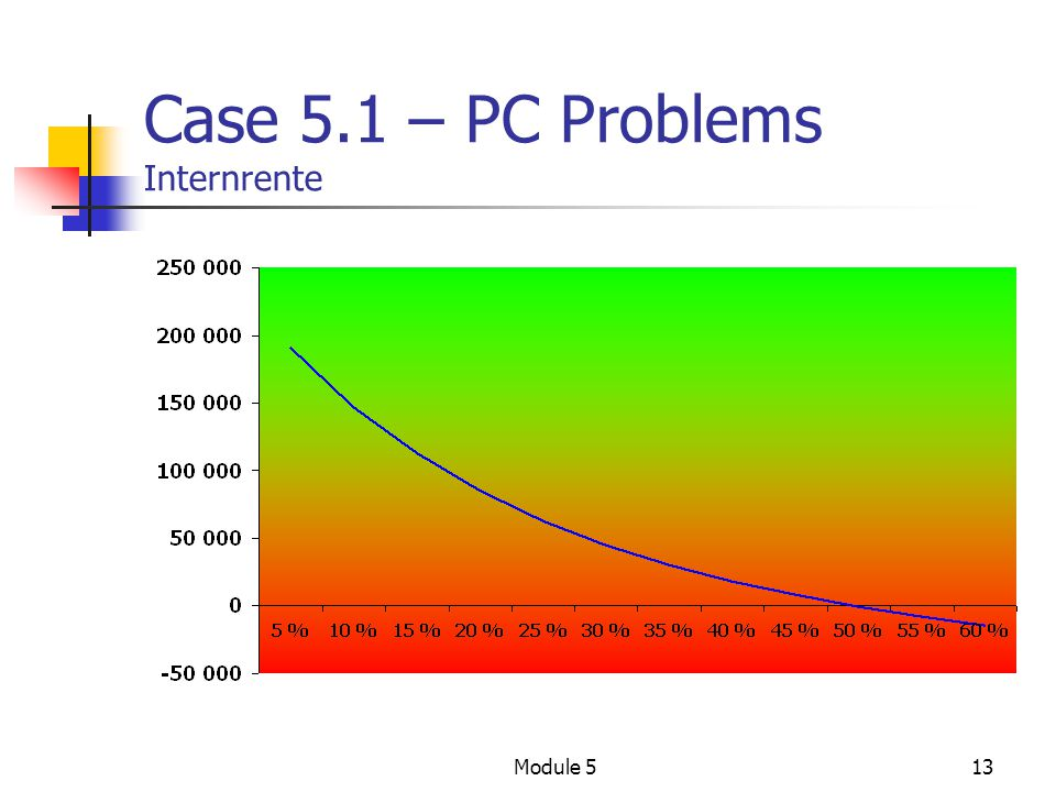 Case 5.1 – PC Problems Internrente