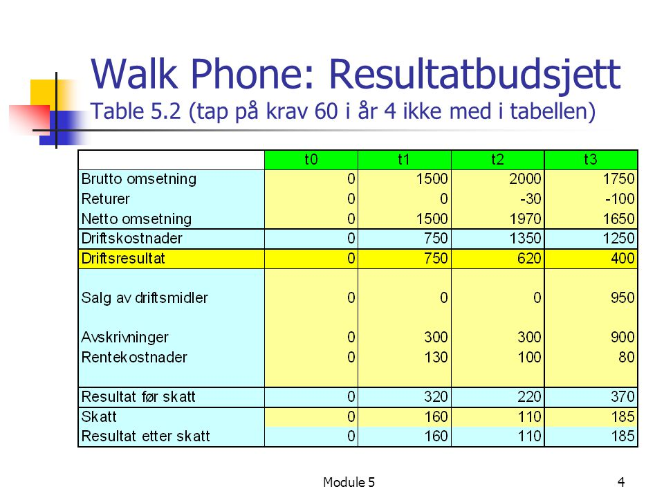 Walk Phone: Resultatbudsjett Table 5