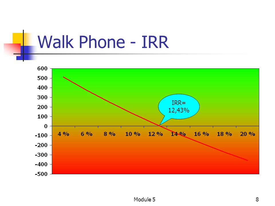 Walk Phone - IRR IRR= 12,43% Module 5