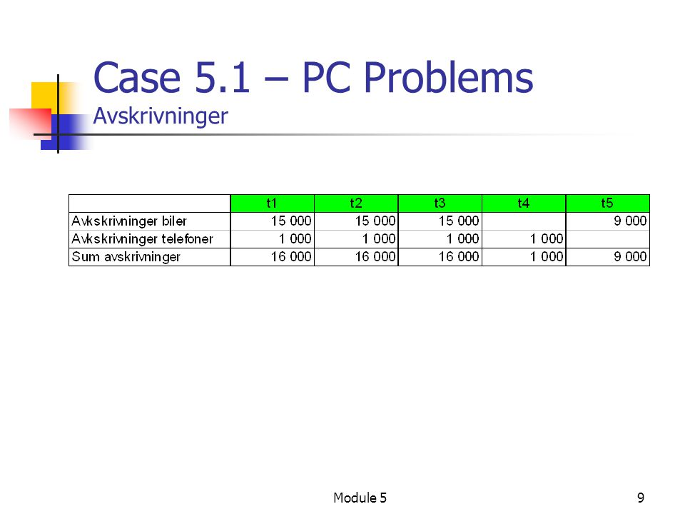 Case 5.1 – PC Problems Avskrivninger