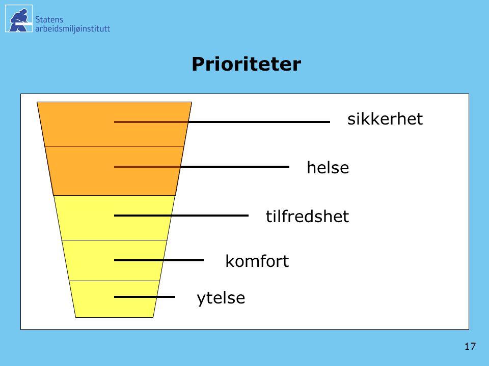 Prioriteter sikkerhet helse tilfredshet komfort ytelse