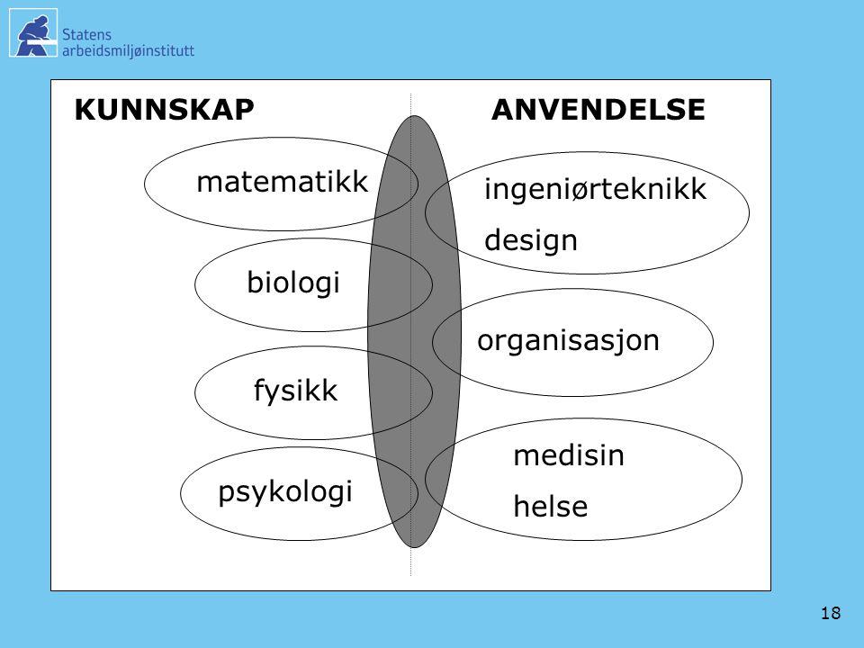 KUNNSKAP ANVENDELSE. matematikk. ingeniørteknikk. design. biologi. organisasjon. fysikk. medisin.