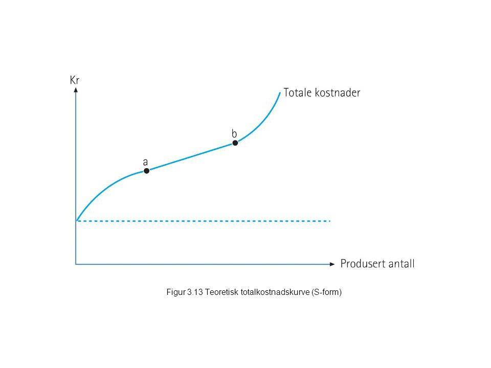 Figur 3.13 Teoretisk totalkostnadskurve (S-form)