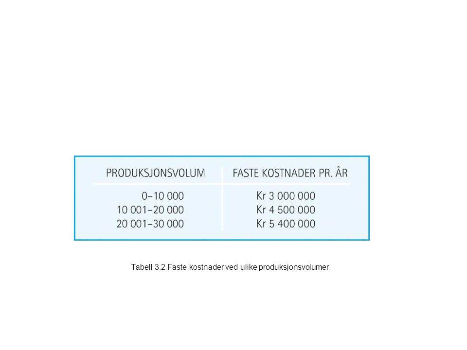 Tabell 3.2 Faste kostnader ved ulike produksjonsvolumer