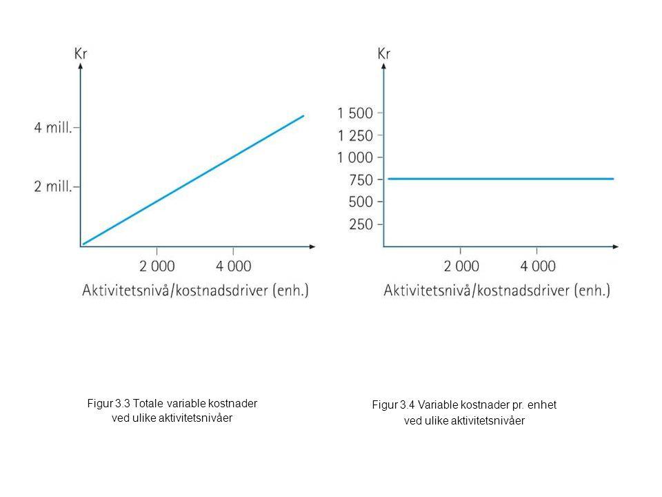 Figur 3.3 Totale variable kostnader ved ulike aktivitetsnivåer